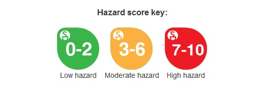 EWG Hazard scoring graphic